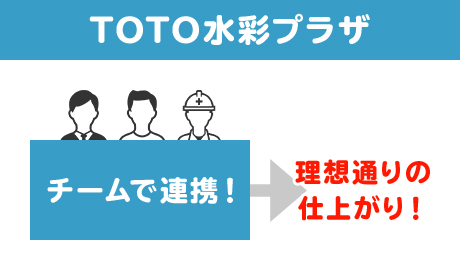 TOTO水彩プラザ